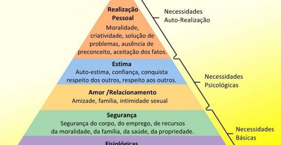 pirâmide de maslow associativismo